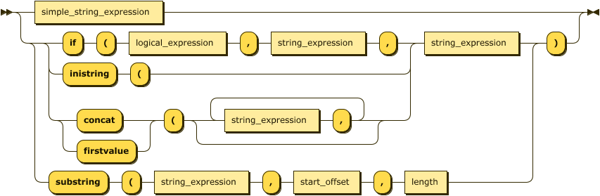 string_expression